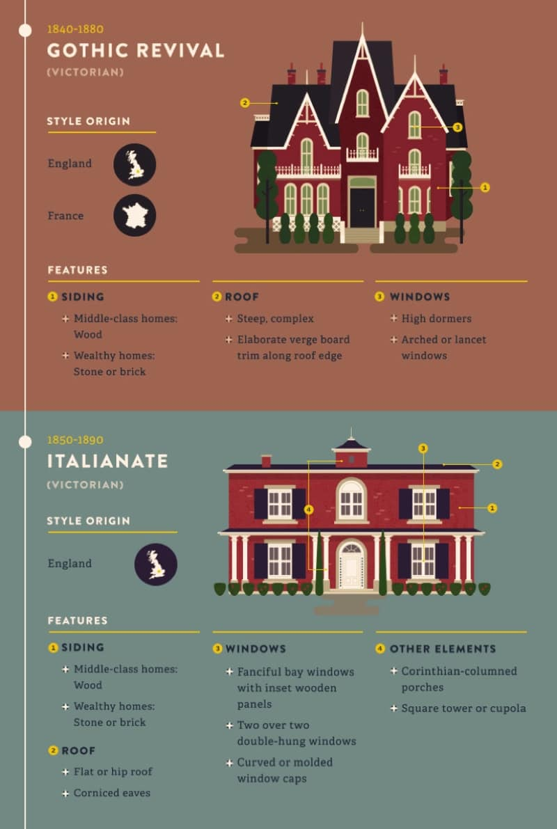 Most Popular Iconic Home Design Styles Gothic Style Italianate House Style