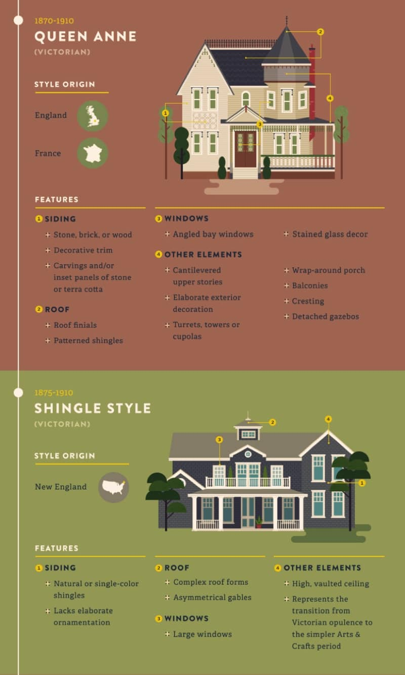 Most Popular Iconic Home Design Styles Queen Anne House Design Shingle Style Design