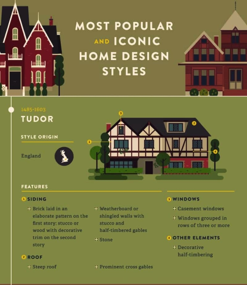 The most popular iconic home design styles over the years for Popular architectural styles