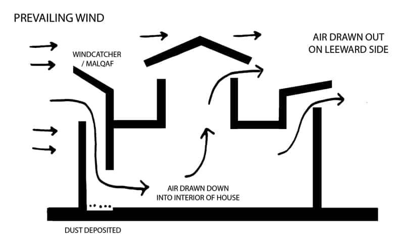 1 Simple Ventilation Techniques min - 5 Secrets to a Healthy Home
